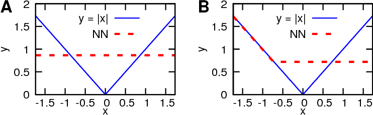 Figure 1 for Collapse of Deep and Narrow Neural Nets
