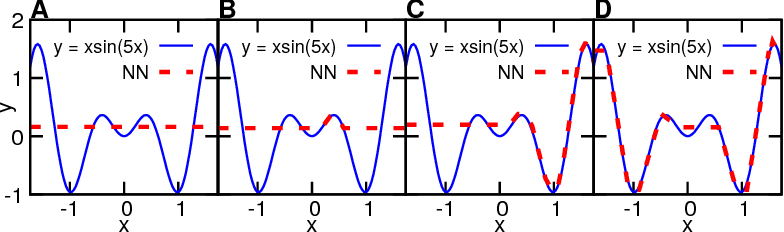 Figure 2 for Collapse of Deep and Narrow Neural Nets