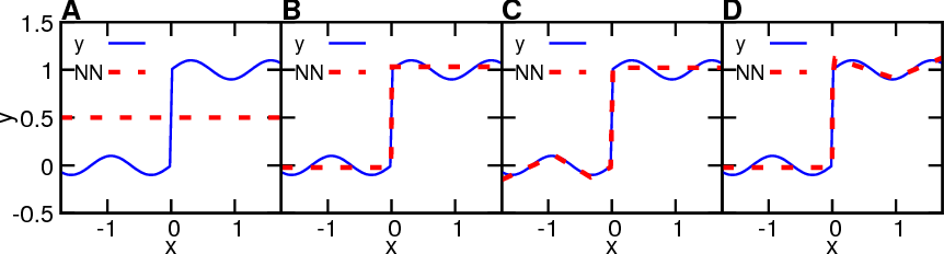 Figure 3 for Collapse of Deep and Narrow Neural Nets