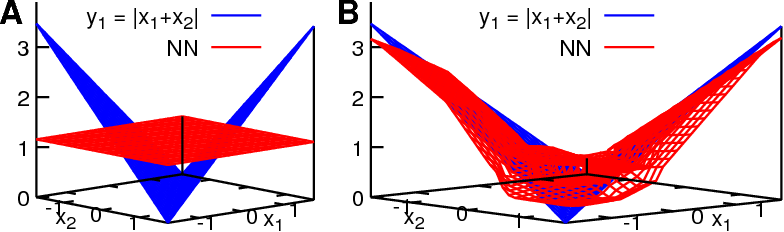 Figure 4 for Collapse of Deep and Narrow Neural Nets