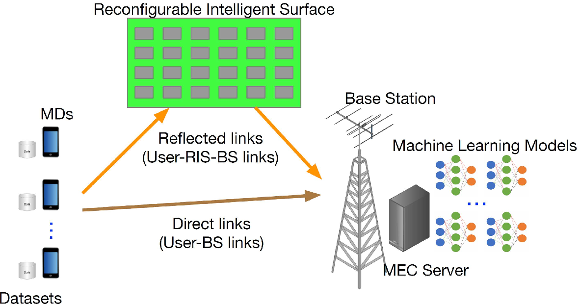 Figure 1 for Reconfigurable Intelligent Surface Assisted Mobile Edge Computing with Heterogeneous Learning Tasks