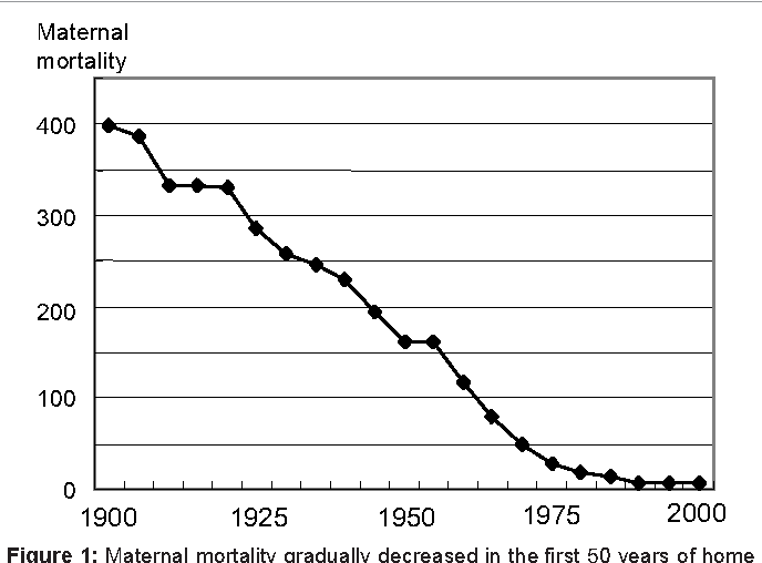 Figure 1: Maternal mortality gradually decreased in the first 50 years of home delivery, whereas the reduction was very rapid in the later 50 years of hospital births [1].