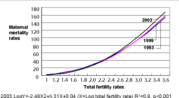 Figure 2: Total fertility rates and maternal mortality in the world.