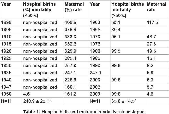 Table 1: Hospital birth and maternal mortality rate in Japan.