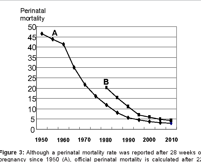 Figure 3: Although a perinatal mortality rate was reported after 28 weeks of pregnancy since 1950 (A), official perinatal mortality is calculated after 22 weeks since 1979 (B) [1].