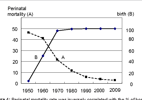 Figure 4: Perinatal mortality rate was inversely correlated with the % of hospital births in Japan [1].