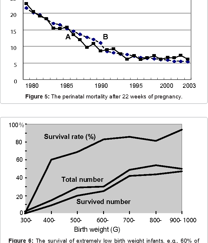 Figure 5: The perinatal mortality after 22 weeks of pregnancy.