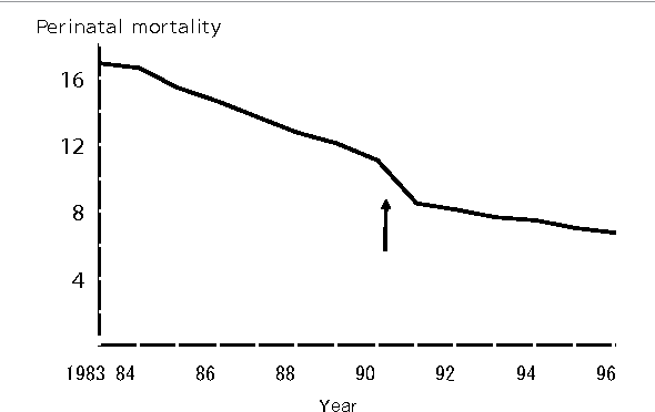 Figure 7: Perinatal mortality suddenly dropped (arrow) immediately after the introduction of surfactant therapy for neonatal respiratory distress syndrome in Japan.
