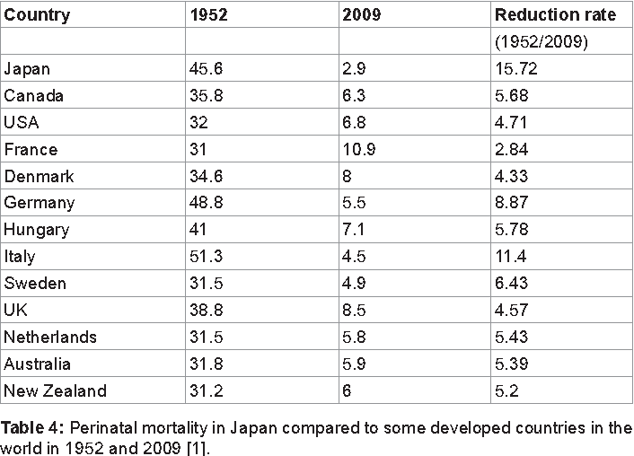 Table 4: Perinatal mortality in Japan compared to some developed countries in the world in 1952 and 2009 [1].