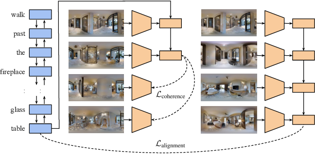 Figure 1 for Transferable Representation Learning in Vision-and-Language Navigation