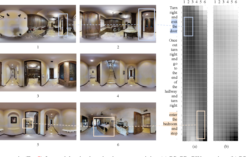 Figure 4 for Transferable Representation Learning in Vision-and-Language Navigation