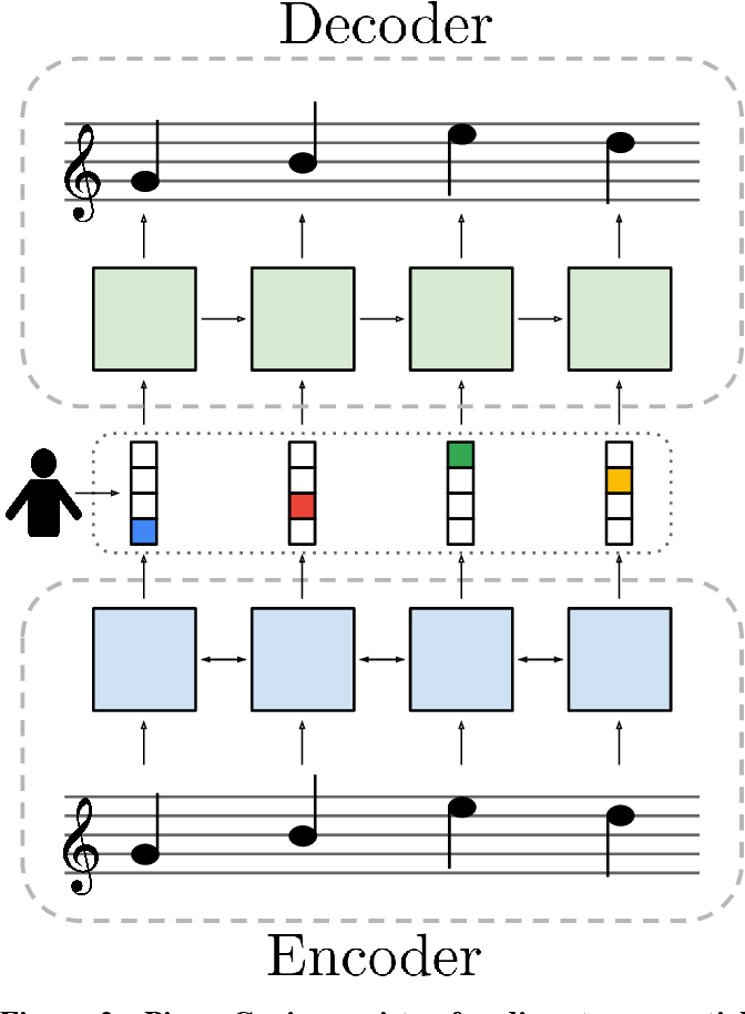 Figure 3 for Piano Genie