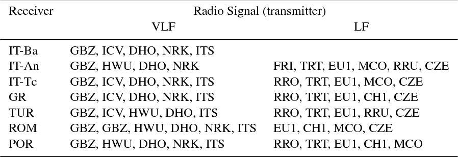 Ulf Radio Receiver