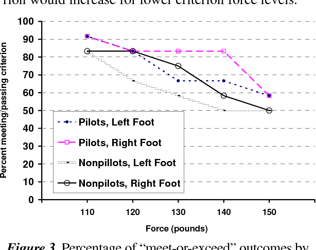 PDF] Flight-Control-Force-Exertion Limits and Comparisons