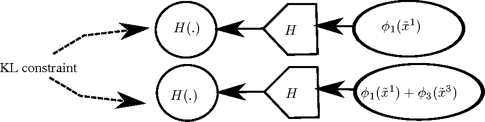 Figure 3 for Multi-view Generative Adversarial Networks