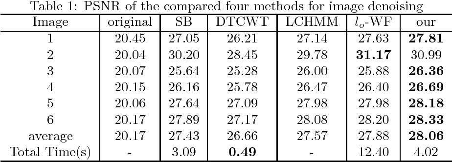 Figure 2 for A wavelet frame coefficient total variational model for image restoration
