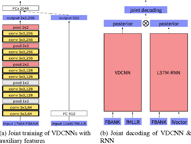Figure 4 for Very Deep Convolutional Neural Networks for Robust Speech Recognition