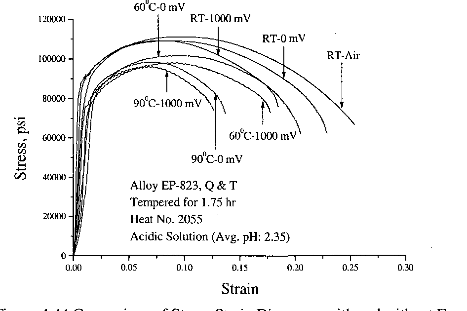 Figure 4.44 Comparison of Stress-Strain Diagrams with and without E cont