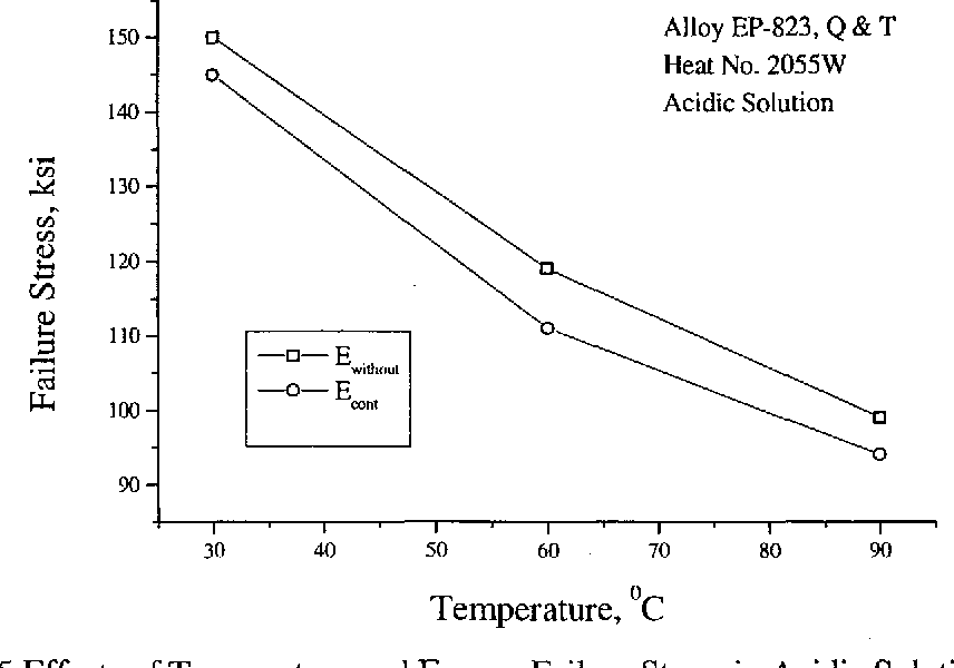 Figure 4.45 Effects of Temperature and Econt on Failure Stress in Acidic Solution