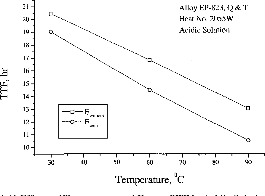 Figure 4.46 Effects of Temperature and E on TTF in Acidic Solution cont