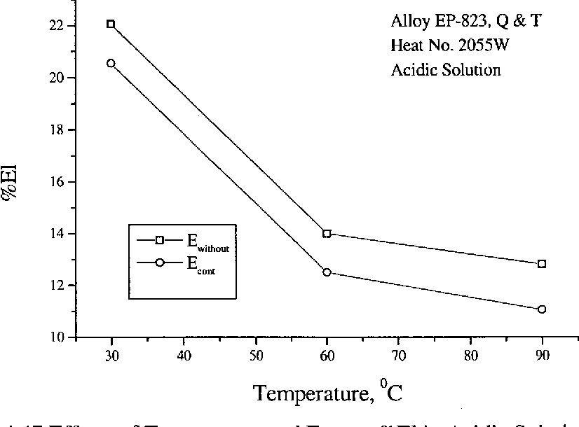 Figure 4.47 Effects of Temperature and E on %El in Acidic Solution cont