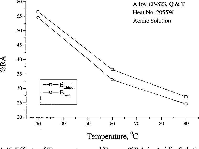 Figure 4.48 Effects of Temperature and E on %RAin Acidic Solution cont