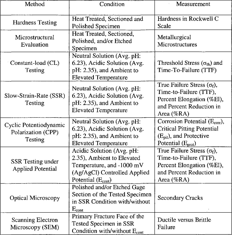 Table 1.1 Test Matrix