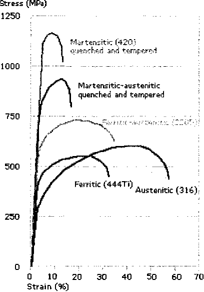Figure 2.1 Stress-Strain Diagrams for Different Types of SS at 25°C <35) (Source: Mechanical Properties of Stainless Steel, Outokumpu Stainless Website: http://www .outokumpu.com/pages/Page_5 83 2. aspx)