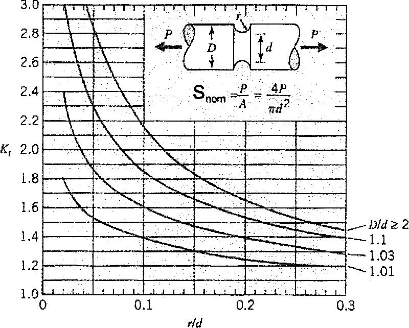 Figure 2.5 Stress Concentration Factors for Grooved Shafts <41 )