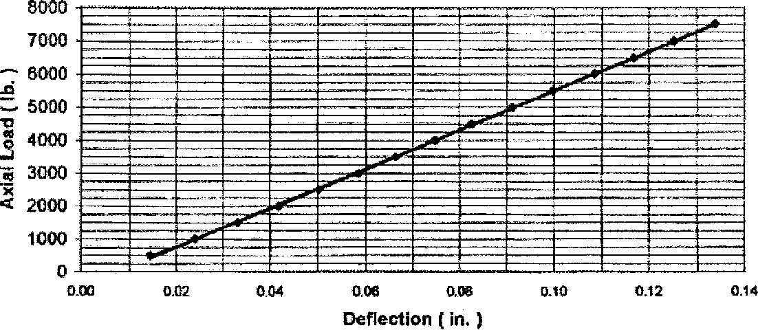 Figure 3.3 A Typical Calibration Curve for the Proof Ring (Source: Cortest Incorporation)