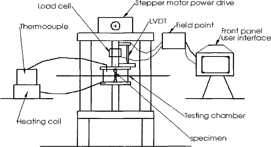 Figure 3.5 SSR Test Setup with Accessory