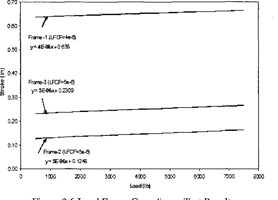 Figure 3.6 Load Frame Compliance Test Results