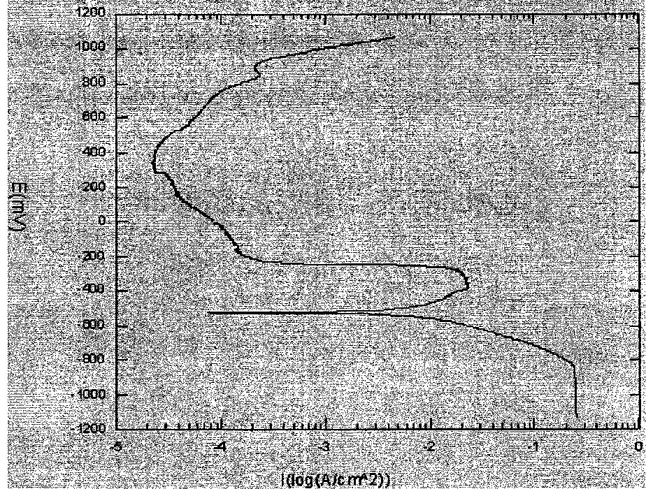 Figure 3.9 Generated ASTM G 5 Potentiodynamic Polarization Curve