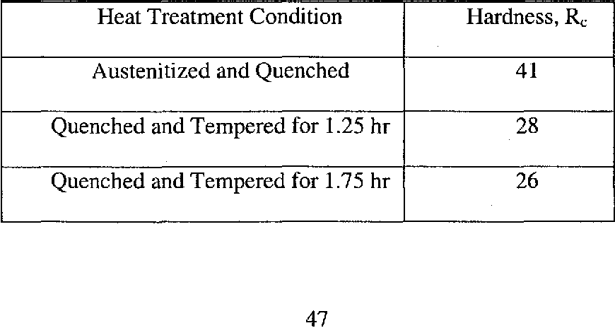 Table 4.1 Hardness of Alloy EP-823 under Different Heat-Treatment Conditions Heat Treatment Condition Hardness, Rc