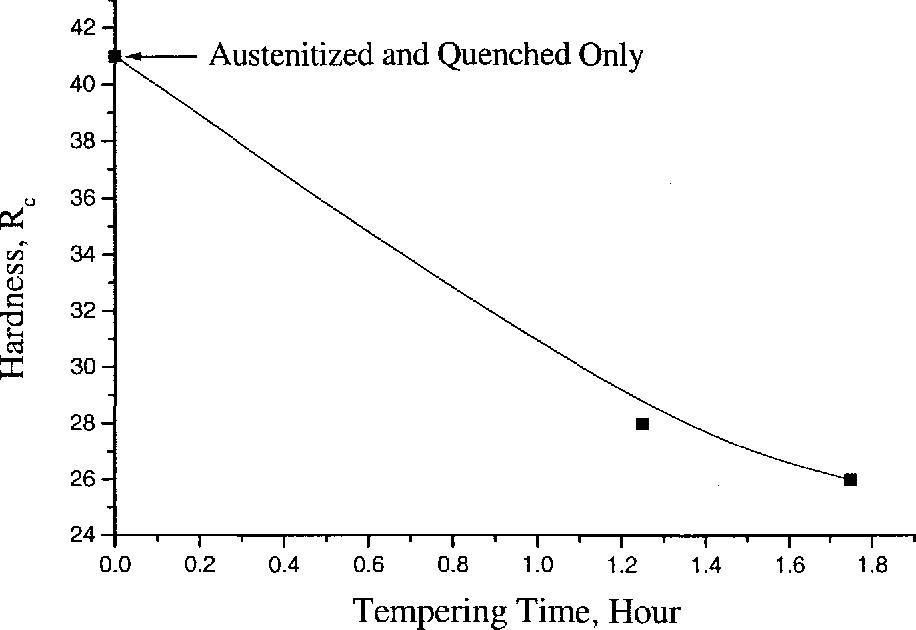 Figure 4.1 Hardness versus Tempering Time