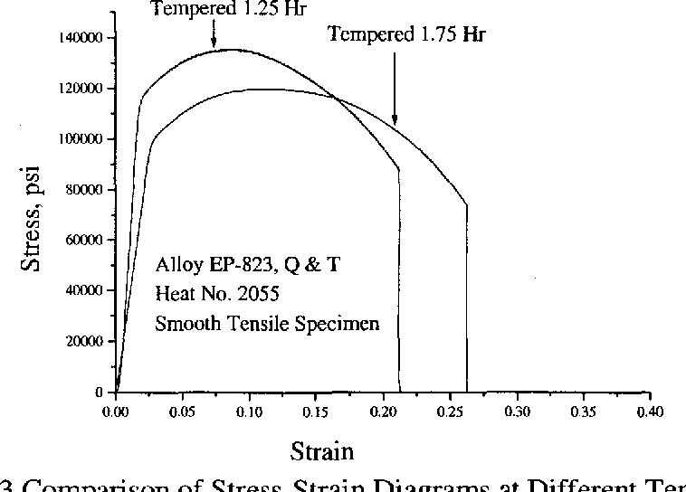 Figure 4.3 Comparison of Stress-Strain Diagrams at Different Tempering Times