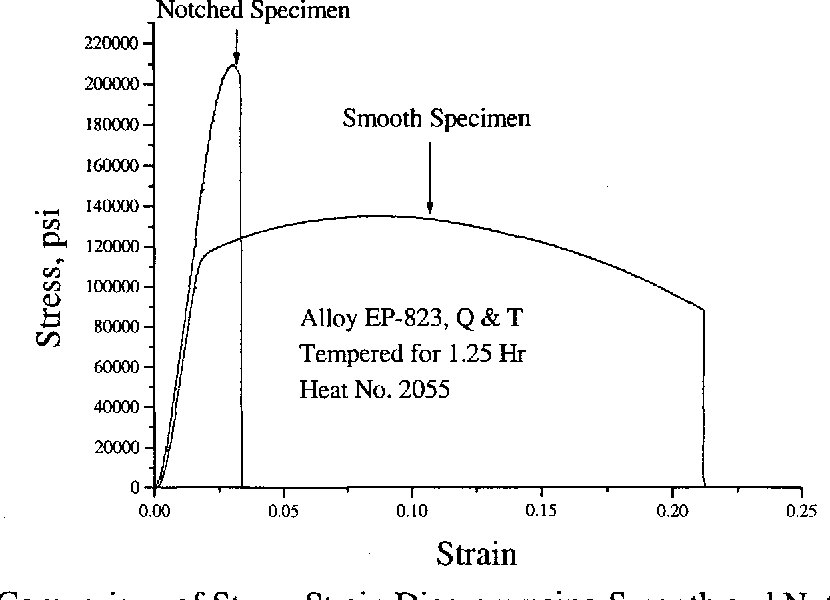 Figure 4.4 Comparison of Stress-Strain Diagram using Smooth and Notched Specimens