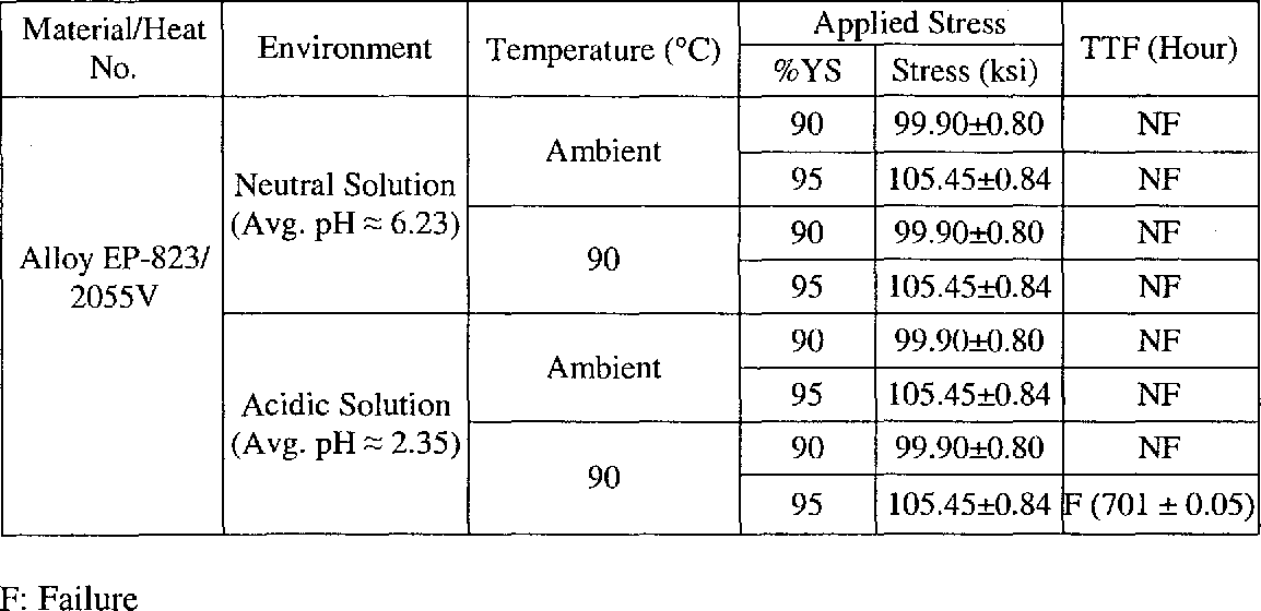 Table 4.4 SCC Test Results at CL using Smooth Specimens