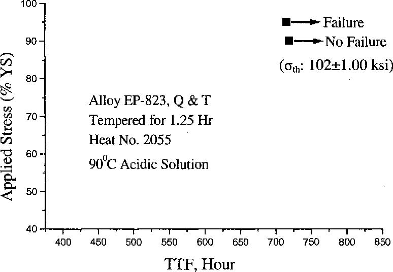 Figure 4.5 Applied Stress vs. TTF for Smooth Specimens