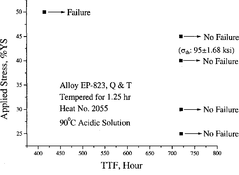 Figure 4.6 Applied Stress vs. TIF for Notched Specimens
