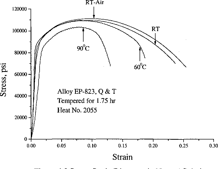 Figure 4.8 Stress-Strain Diagrams in Neutral Solution
