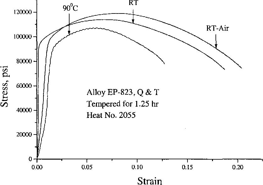 Figure 4.9 Stress-Strain Diagrams in Acidic Solution