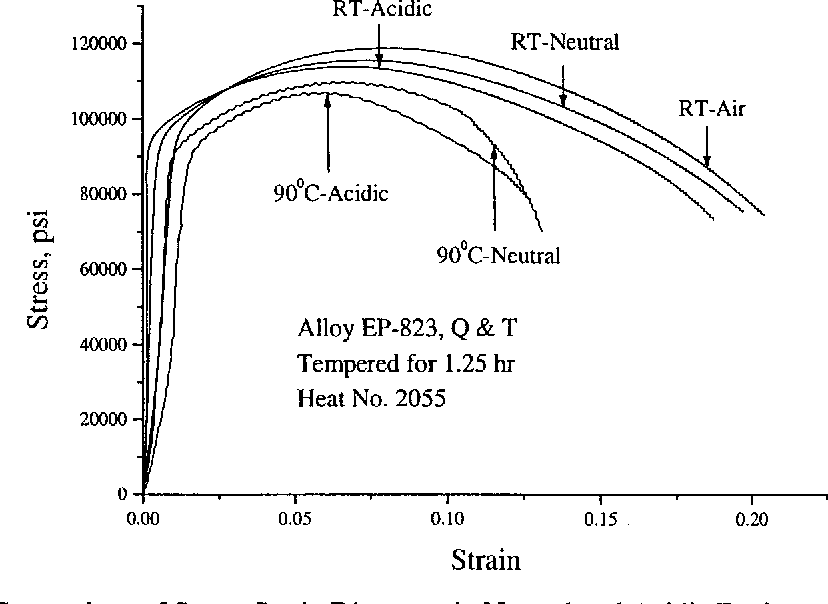Figure 4.11 Comparison of Stress-Strain Diagrams in Neutral and Acidic Environments