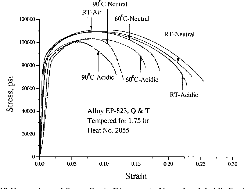 Figure 4.12 Comparison of Stress-Strain Diagrams in Neutral and Acidic Environments