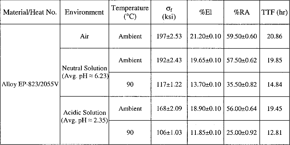 Table 4.6 SSR Testing Results using Smooth Specimens Tempered for 1.25 Hours