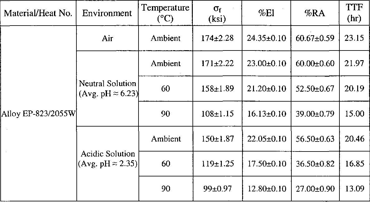 Table 4.7 SSR Testing Results using Smooth Specimens Tempered for 1.75 Hours