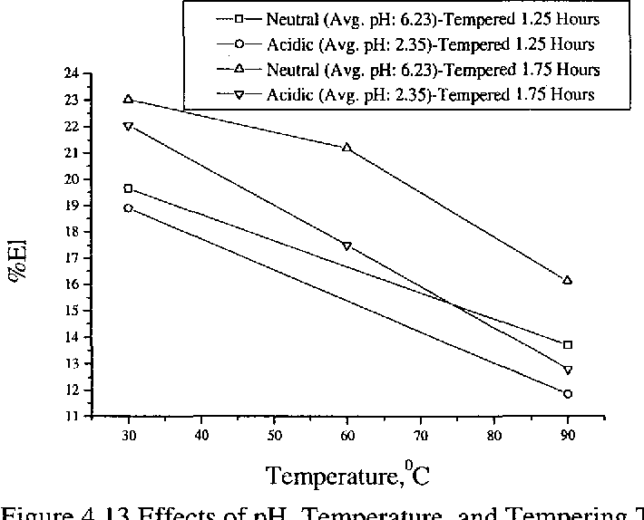 Figure 4.13 Effects of pH, Temperature, and Tempering Time on %El
