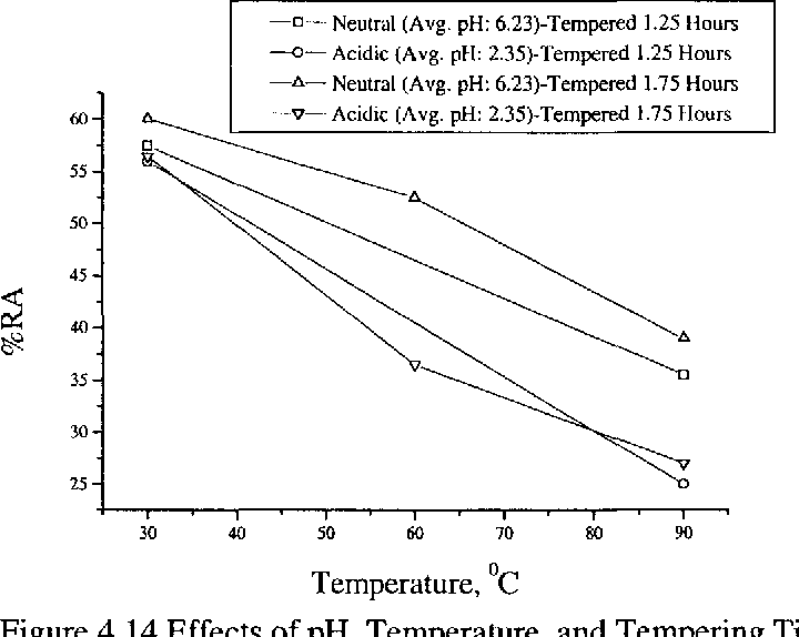 Figure 4.14 Effects of pH, Temperature, and Tempering Time on %RA