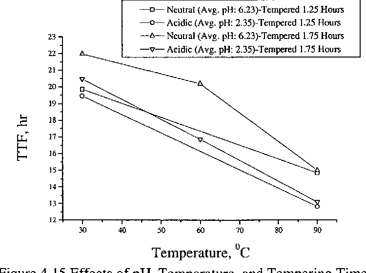 Figure 4.15 Effects of pH, Temperature, and Tempering Time on TTF