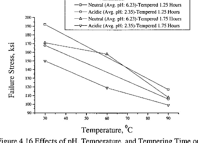 Figure 4.16 Effects of pH, Temperature, and Tempering Time on Failure Stress